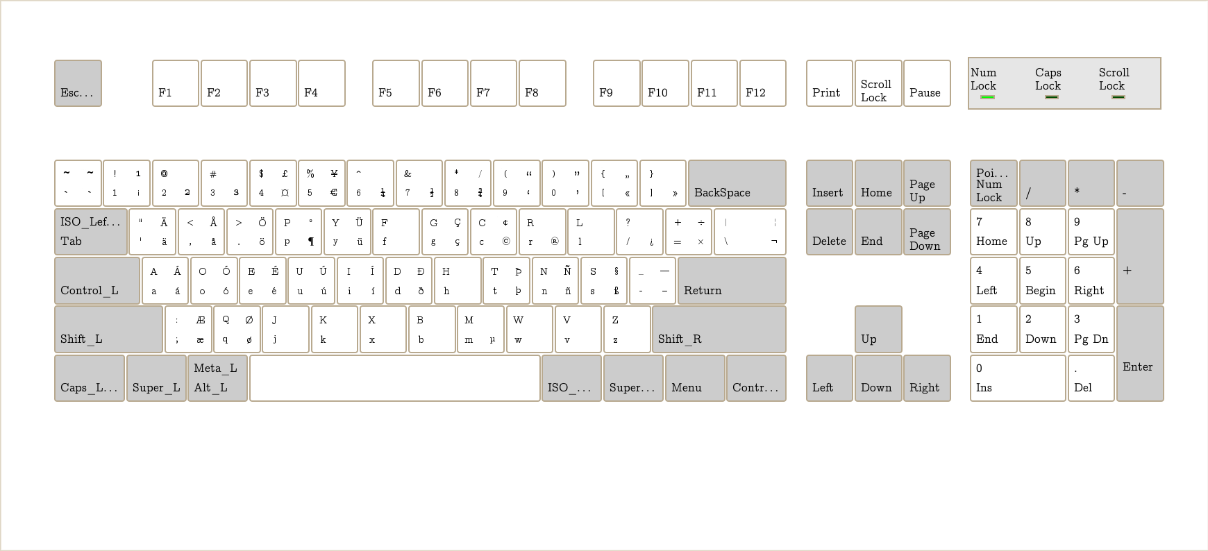Diacritics Keyboard Layout Keyboard Layout Discussed